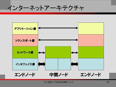 D1:図2