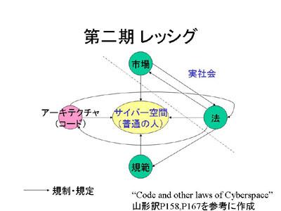 D1:図3:鈴木健フリップ