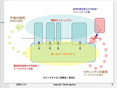 図1:ポストモダンの二層構造
