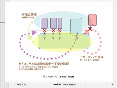 図2:ポストモダンの二層構造