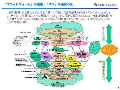 図:プラットフォームの課題:タテの連携