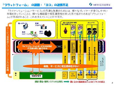 図:プラットフォームの課題:ヨコの連携