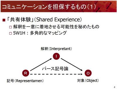 図:コミュニケーションを担保するもの(1):共有体験