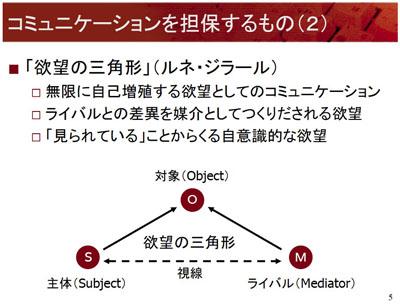 図:コミュニケーションを担保するもの(2):欲望の三角形