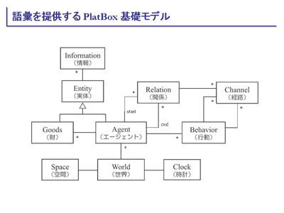 図:語彙を提供するPlatBox 基礎モデル