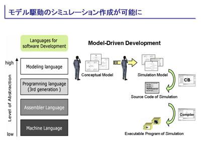 図:モデル駆動のシミュレーション作成が可能に
