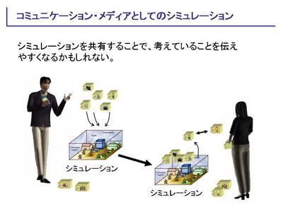 図:コミュニケーション・メディアとしてのシミュレーション