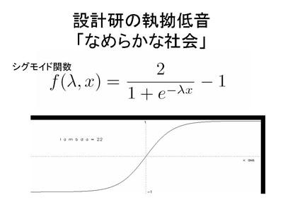図:シグモイド関数