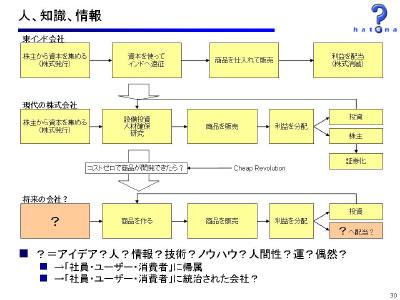 図:人、知識、情報