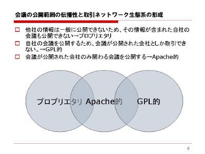 図:会議の公開範囲の伝播性と取引ネットワーク生態系の形成