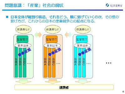図:問題意識:「産業」社会の現状(1)