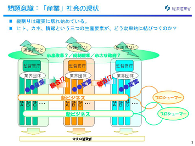 図:問題意識:「産業」社会の現状(2)