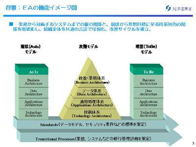 図:EAの機能イメージ図