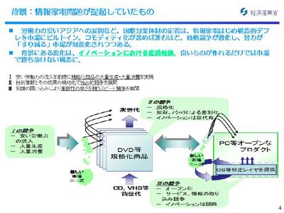 図:情報家電問題が提起していたもの