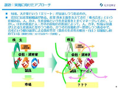 図:ヒト・モノ・カネの流動化