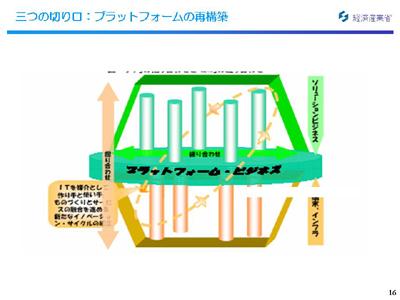 図:プラットフォームビジネス