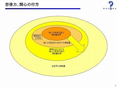 図:想像力、関心の行方(1)