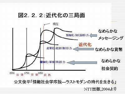 図:近代化の三局面