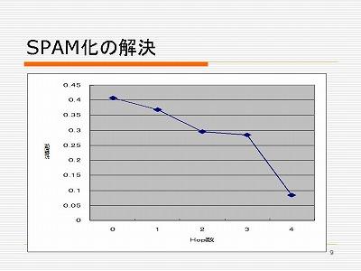 図:SPAM化の解決