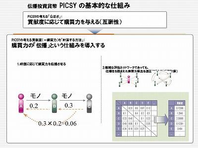 図:PICSY の基本的な仕組み