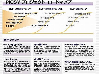 図:PICSYプロジェクト ロードマップ