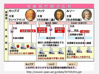 図:社会契約説の比較