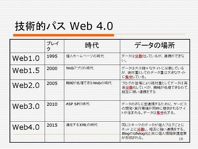 図:技術的パス Web 4.0