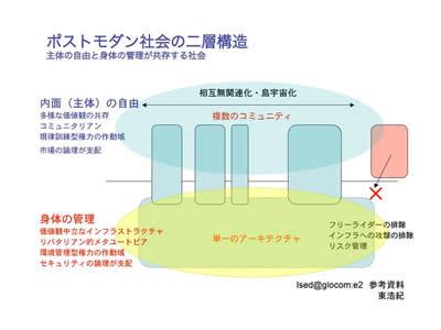 図:ポストモダンの二層構造