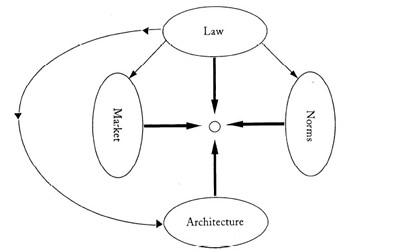 図1:レッシグの4つの規制権力