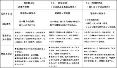 図2:部分社会説・新領域説・四規制力説