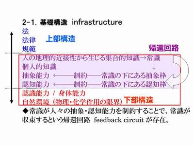 図3:法の基礎構造