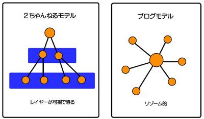 図:レイヤー・リゾーム