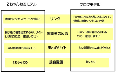 図:2ちゃんねるモデル、ブログモデル