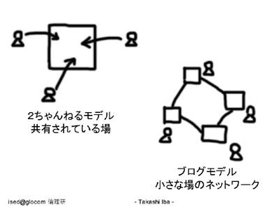 図:2ちゃんねるモデル・ブログモデル