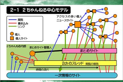 図:2ちゃんねる中心モデル