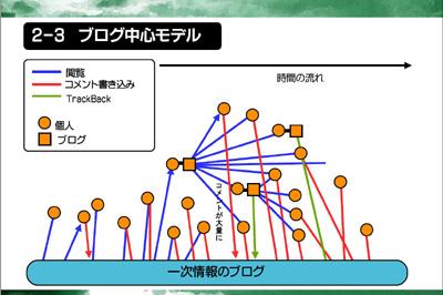 図:ブログ中心モデル