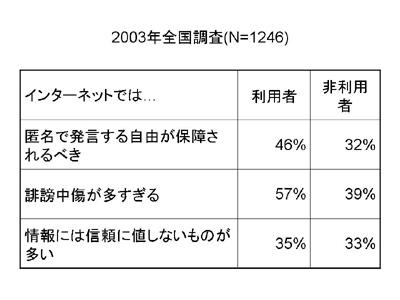 図:2003年全国調査