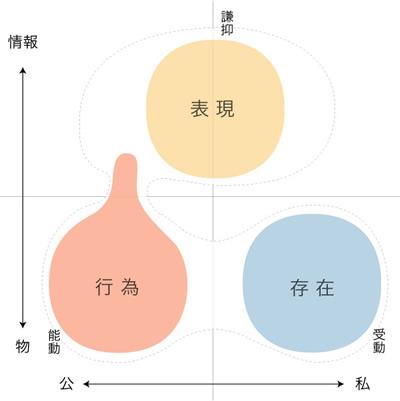 図:行為/存在/表現の三項図(1):法の想定