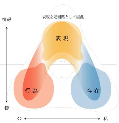 図:行為/存在/表現の三項図(2):情報化によって