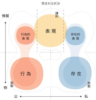 図:行為/存在/表現の三項図(3):望まれる区分