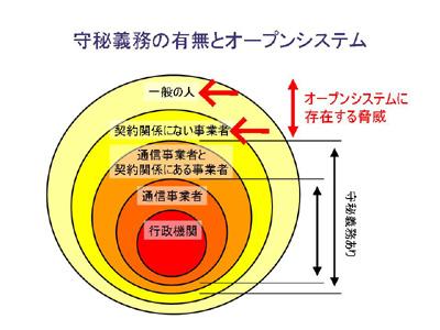 図:守秘義務の有無とオープンシステム