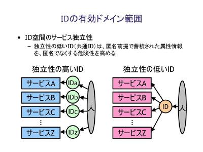 図:IDの有効ドメイン範囲