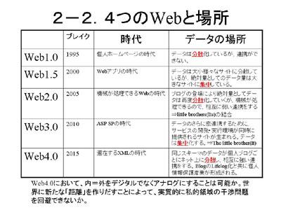図:4つのWebとデータの場所