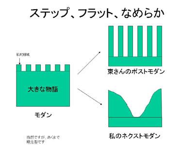 図:ステップ、フラット、なめらか