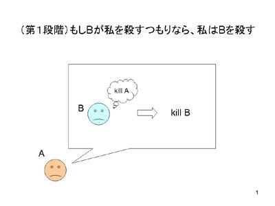 図:第1段階