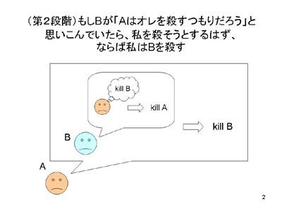 図:第2段階