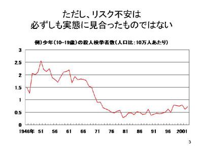 図:少年の殺人検挙者数