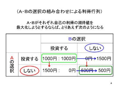 図:利得行列