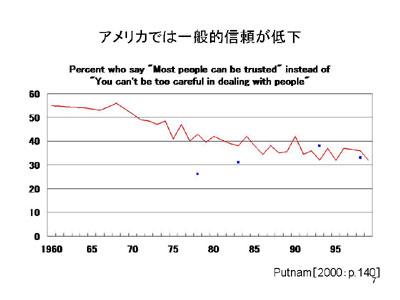 図:アメリカでは一般的信頼が低下
