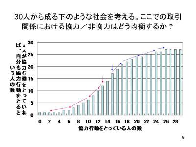 図:30人から成る下のような社会を考える。ここでの取引関係における協力/非協力はどう均衡するか?
